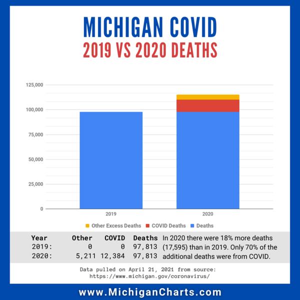 April 21 - 2019 vs 2020 Deaths - MichiganCharts.png