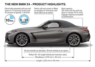 Photo Set - The new BMW Z4 - Product Highlights (09_2018).