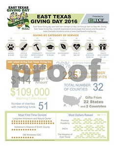 east-texas-giving-day-raises-479k-for-almost-200-nonprofit-organizations