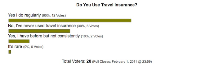 do you use travel insurance