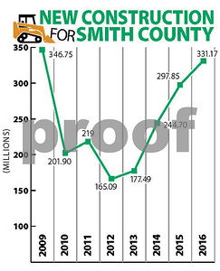 smith-county-appraisal-district-notices-indicate-values-are-up