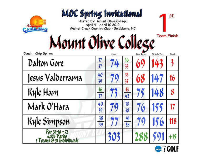 2012 MOC Spring Invitational