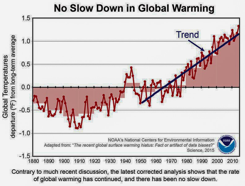no-slow-down-in-global-warming-800x607.jpg