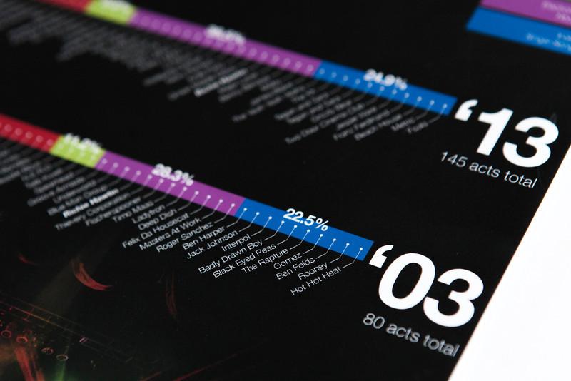 EDM Infographic