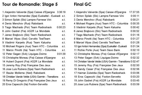 05.02 - Tour of Romandie: Stage 5