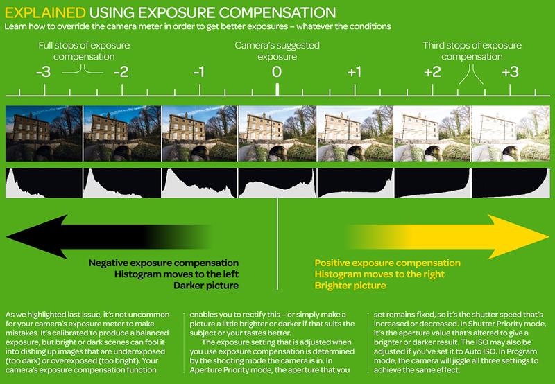Exposure_compensation_cheat_sheet.jpg