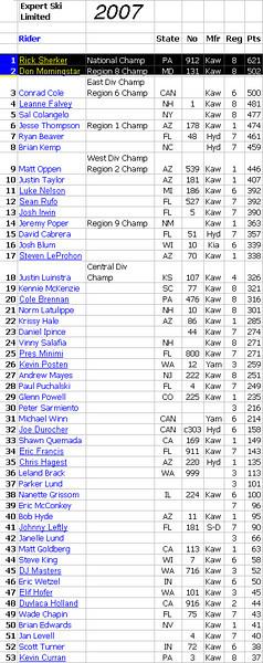 2007 ex ski ltd results.jpg