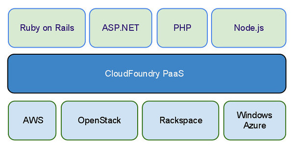 CloudFoundrySimpleArchitecture.png