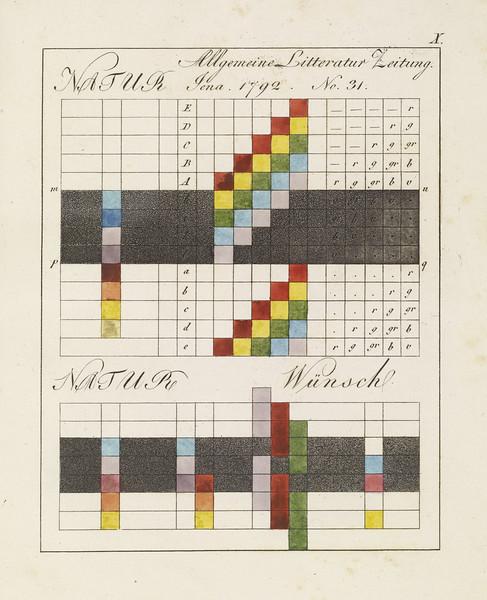 Plate X (Zur Farbenlehre. Tübingen, Germany: J.G. Cotta'schen Buchhandlung, 1810)
