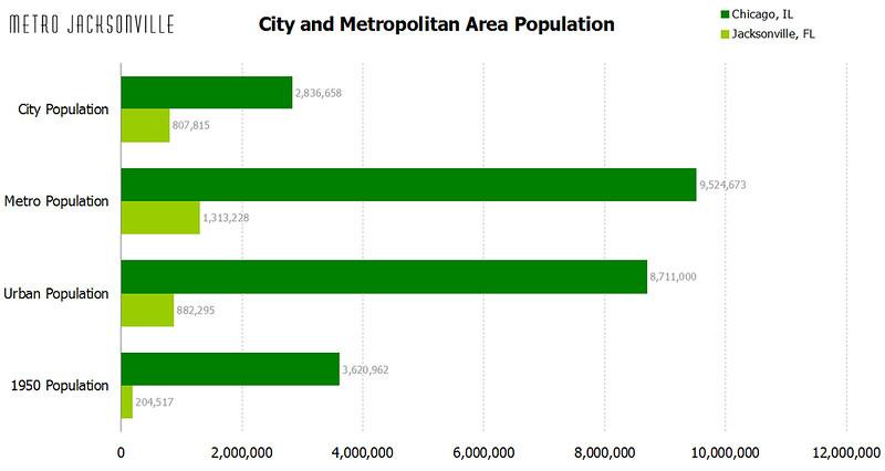chicago population stats.jpg