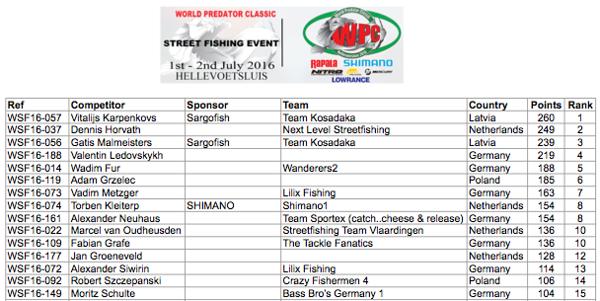 WSF16-Full-ranking-list.png
