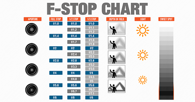 Learning Aperture With F-Stop Chart