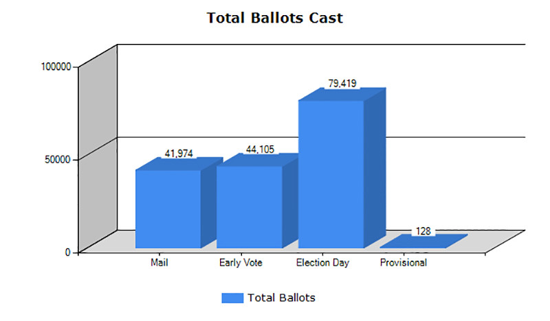 totalballots_2016primary.jpg