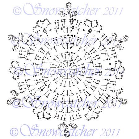 Precipice Snowflake Chart
