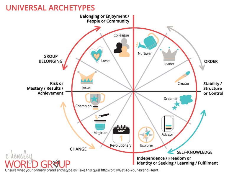 "Choosing Your Universal Archetype or Combination of Archetypes"" width=""600"