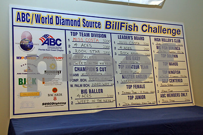 2008 ABC/WDS Billfish Challenge Awards