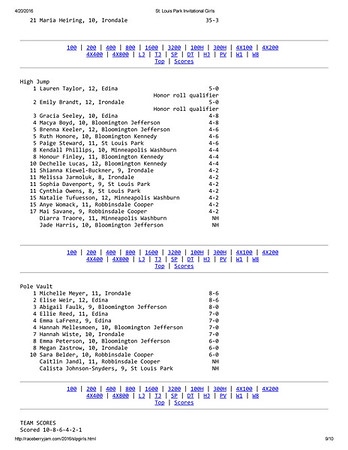 Results Girls