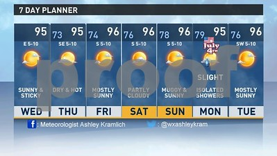 wednesday-temperatures-to-remain-in-the-mid-90s-as-humidity-begins-to-drop