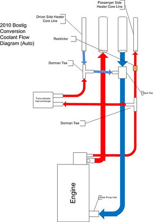 Bostig Cooling System Diagrams