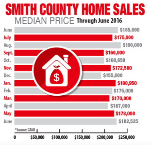 home-sales-set-to-break-more-records-during-2016