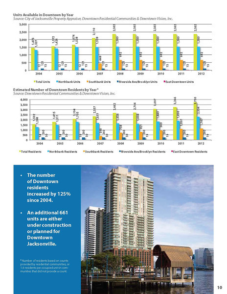 2012 State of Downtown_webfinal (2)_Page_11.jpg