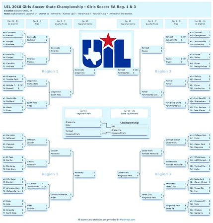 UIL Texas Girls Soccer State Championships