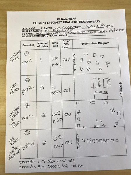 Trial Summary Sheets and Results