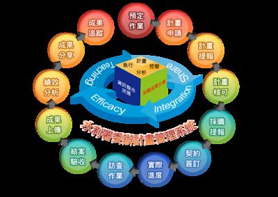 20121101 科管部資訊月獲獎系統平台