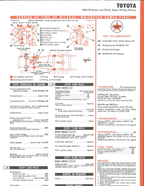 Toyota Stout Oil Lube Grease Information_Caltex.jpg