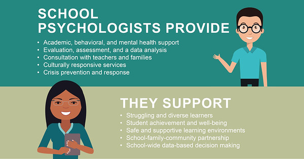 School Psychologists provide academic, behavioral, and mental health support. Evaluation, assessment, and a data analysis. They consult with teachers and families. They provide culturally responsive services and crisis prevention and response.