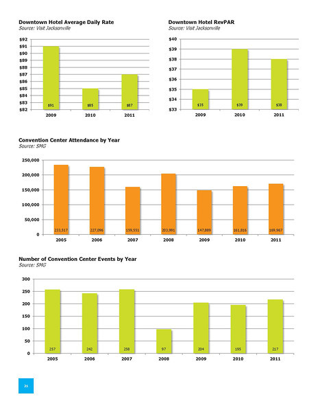 2011 State of Downtown Master_Page_22.jpg