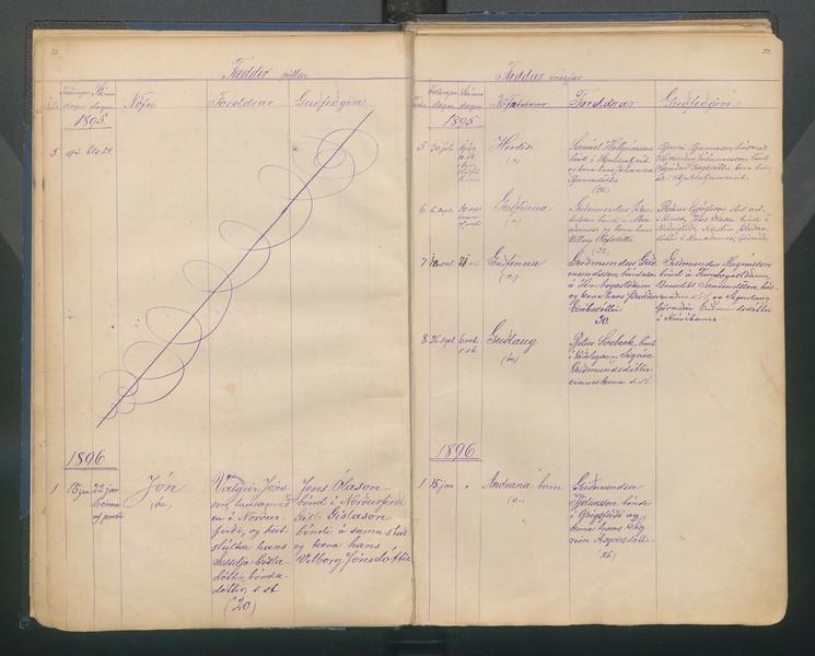 1896 Guðlaug dóttir Péturs söebech og Sigrúnar vinnukonu á Veiðileysu.jpg