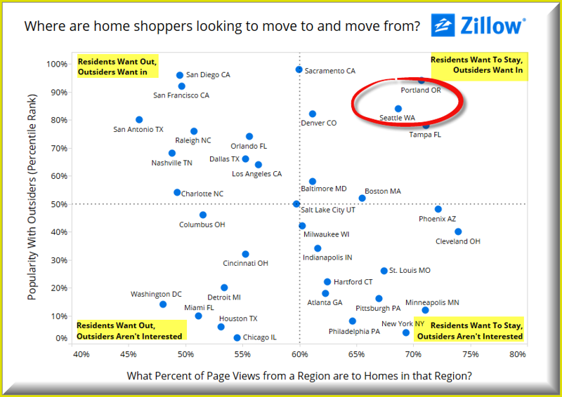 Zillow relocation.png
