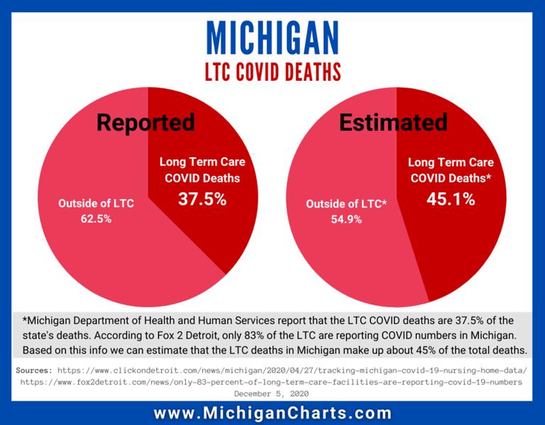 Michigan LTC COVID Deaths.png