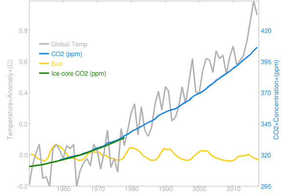Global Temperature vs time and co2.png