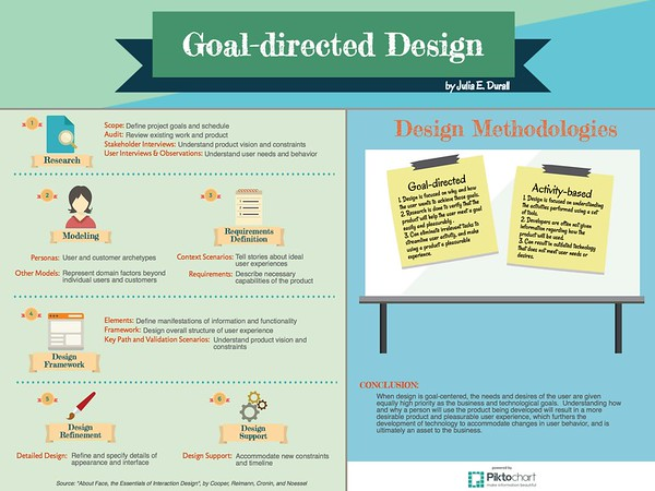Goal Directed Design (Infographic)