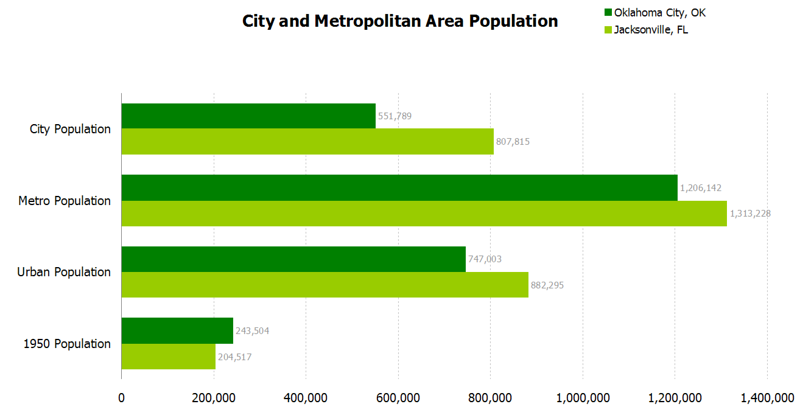 oklahoma city stats.png
