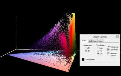 Spectral Plots