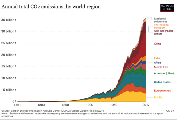 CO2 GROWTH SINCE 1850.png