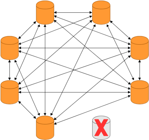 Masterless Cluster - Removing a Node 2.png