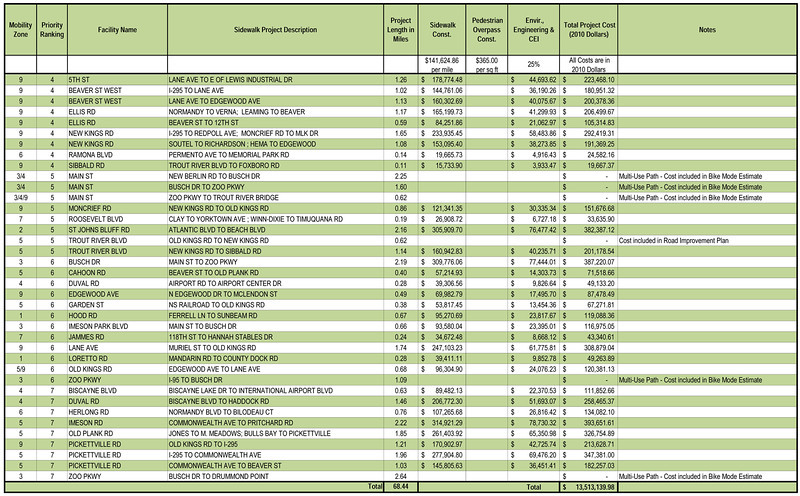 2030 Multimodal Transportation Study - Tables - May 2011-78.jpg