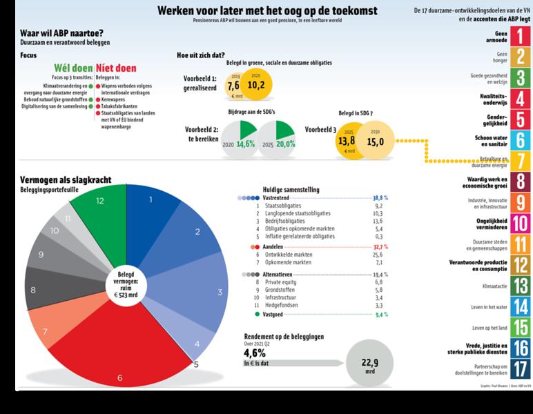 ABP Pensioenfonds, beleggingen Q2-2021, duurzaamheid, klimaattransitie