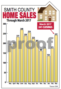 smith-county-home-sales-boom-in-march