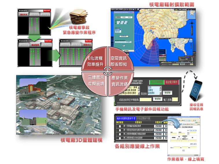 全國NO.1 OGC國際認證資訊系統