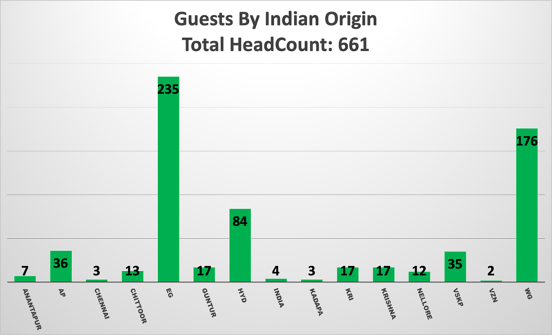 GuestsByIndianOrigin (1).png