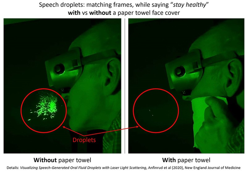 Laser imaging showing masks preventing the spread of COVID droplets