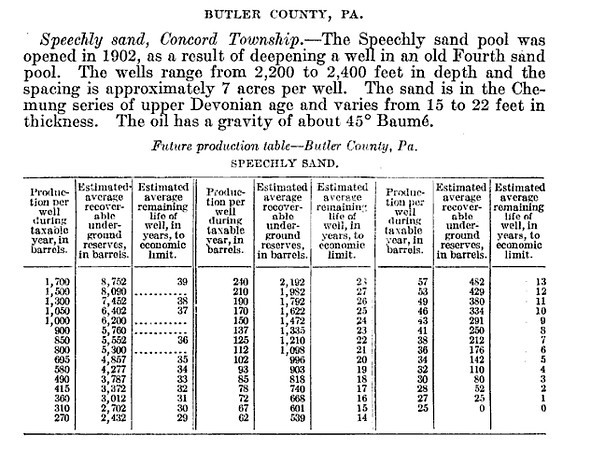 The decline and ultimate production of oil wells,Govt. print. off., 1919 - 213 pages,G.P.O., 1921 - 245 pages, Page 101 http://books.google.com/books?id=svxVOV1kpJAC&lpg=PA234&ots=zyS_7Q4eoR&dq=sullivan%20County%2C%20pennsylvania%2C%20oil%20and%20gas&pg=PA101#v=onepage&q&f=false