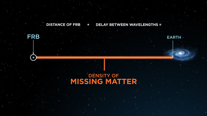 The density of the missing matter is calculated using the distance of the FRB from Earth and the delay between the wavelengths of the FRB.  Credit: ICRAR
