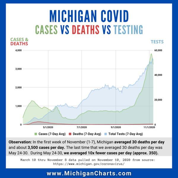 November 9 - Cases Deaths Testing - MichiganCharts.png