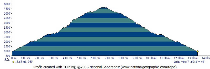 Mt. Wilson Trail 11-12-06